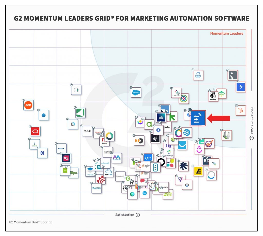 G2 Momentum Leaders Grid For Marketing Automation Software