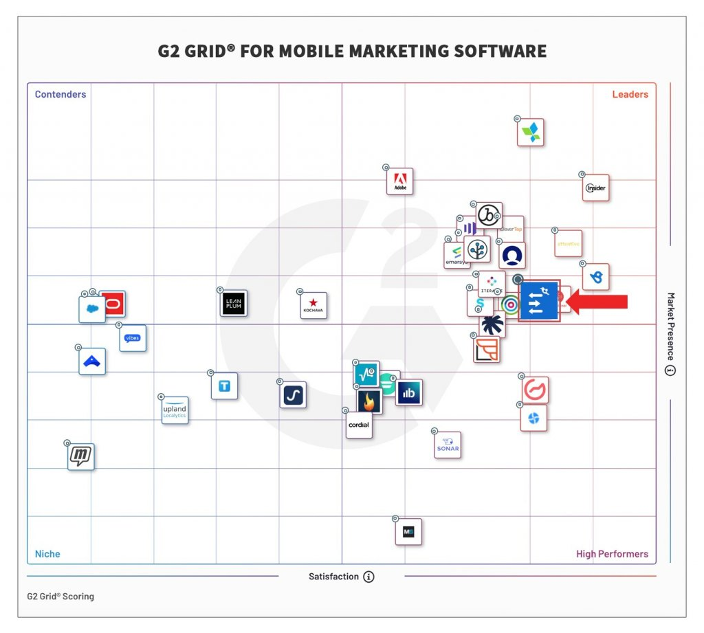 G2 Grid For Mobile Marketing Software