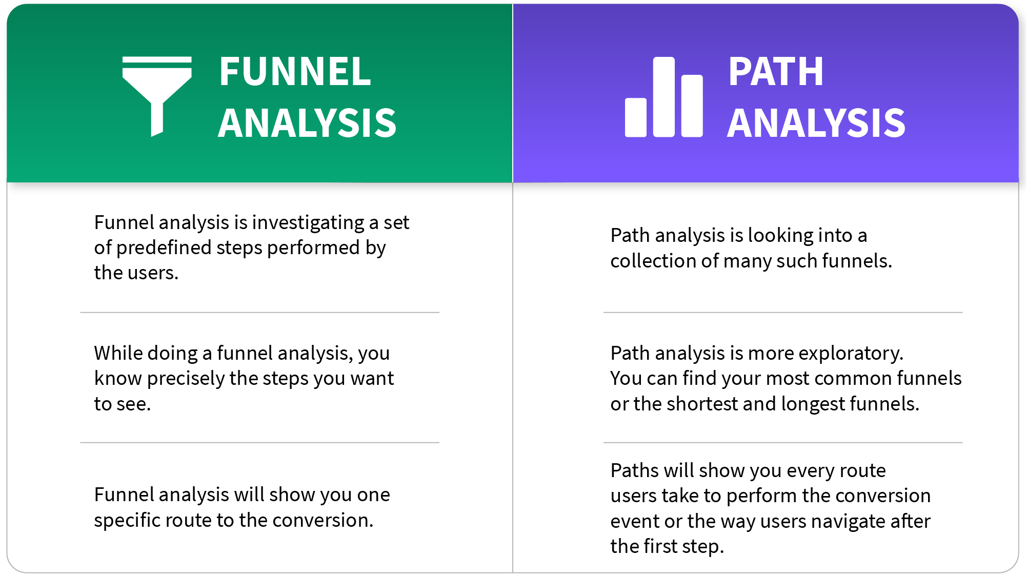 Funnels vs Paths