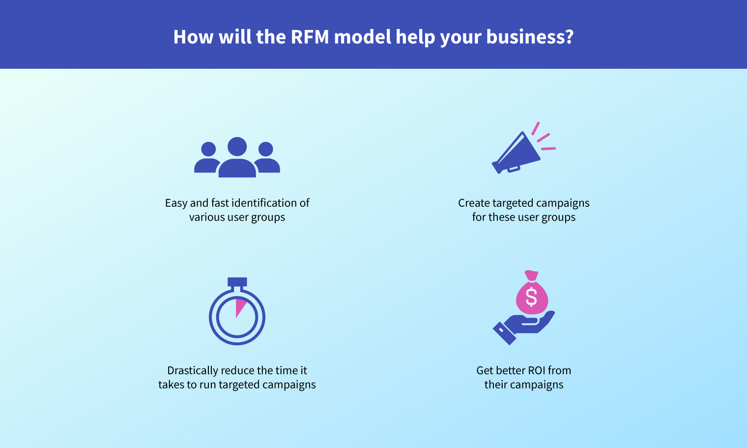 RFM Analysis - Easily Identify User Segments To Run Targeted Campaigns
