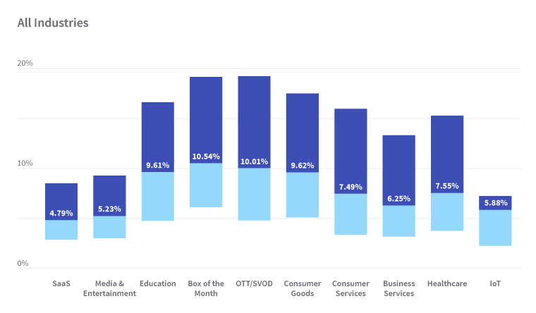 Retention Rate Industry Benchmark