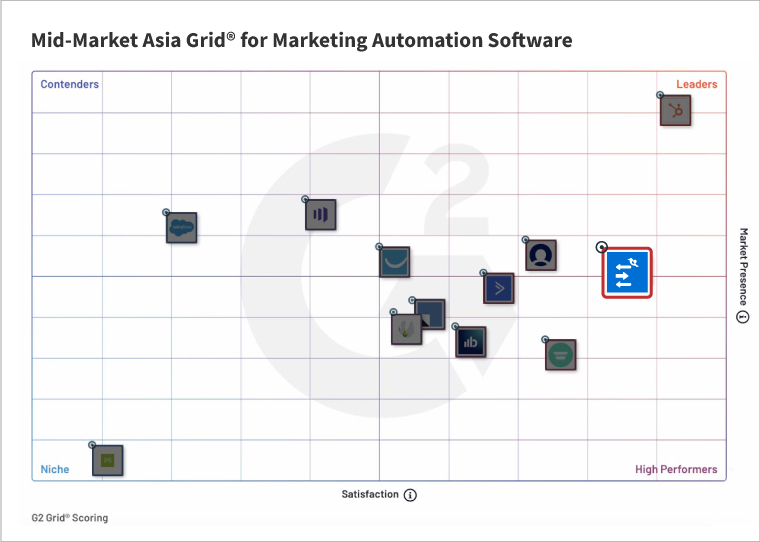 WebEngage Recognized As A Marketing Automation Leader In Asia