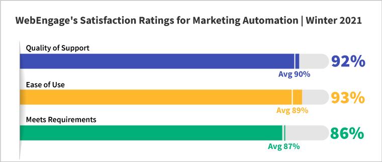 WebEngage Satisfaction Ratings - 1