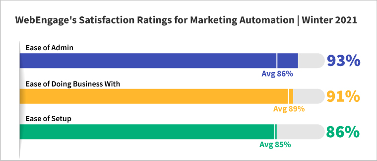 WebEngage Satisfaction Rating