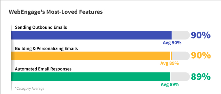 WebEngage's Most-loved features