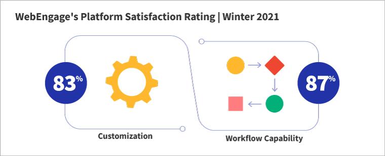 WebEngage Workflow Capability Ratings