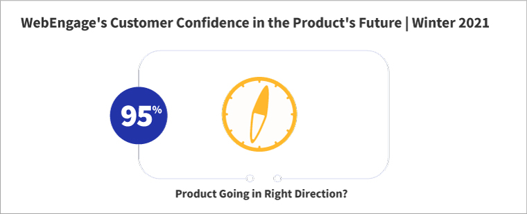 WebEngage Customer Confidence in the Product