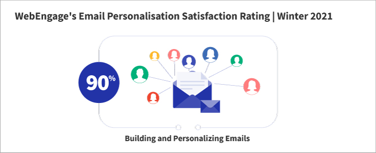 WebEngage Email Personalisation Rating