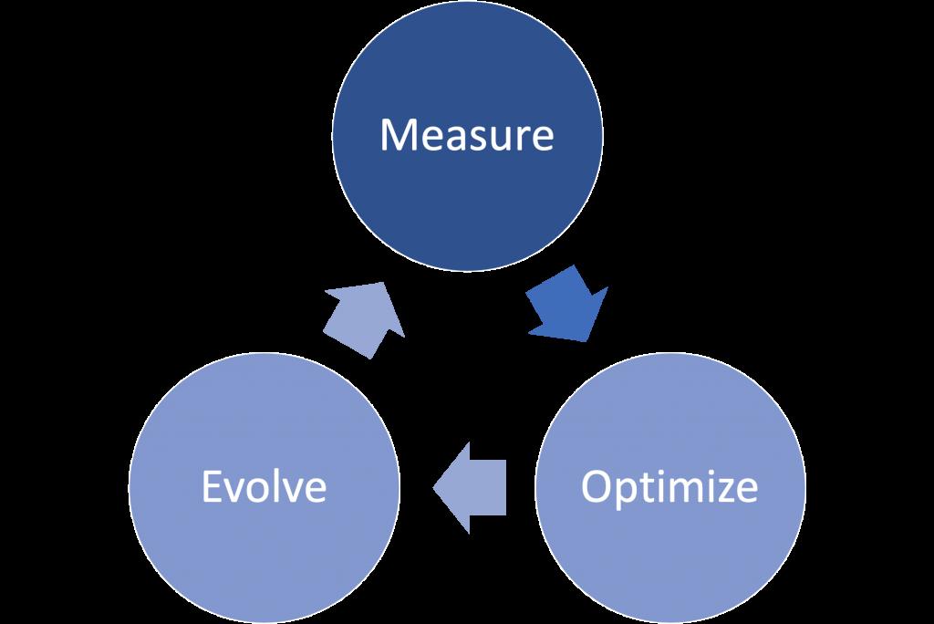 17 Customer Retention Metrics You Need To Track! (With Calculator)