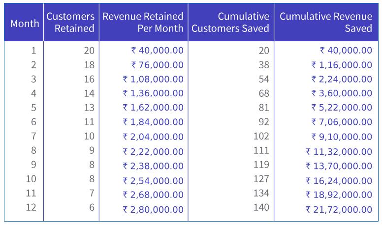 17 Customer Retention Metrics You Need To Track! (With Offline Calculator)