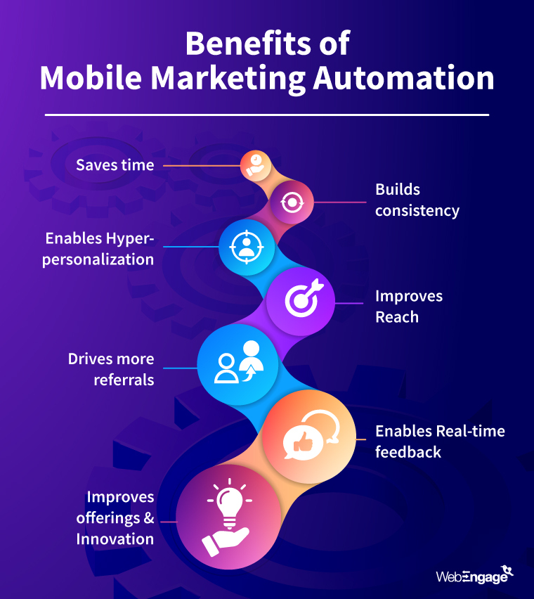 Benefits of Mobile Marketing Automation