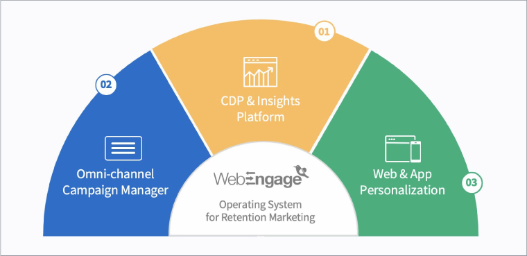 WebEngage Retention OS
