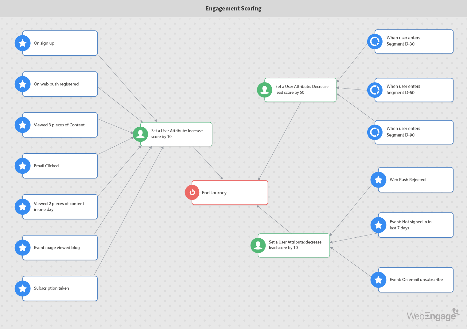 Marketing automation workflow for engagement scoring