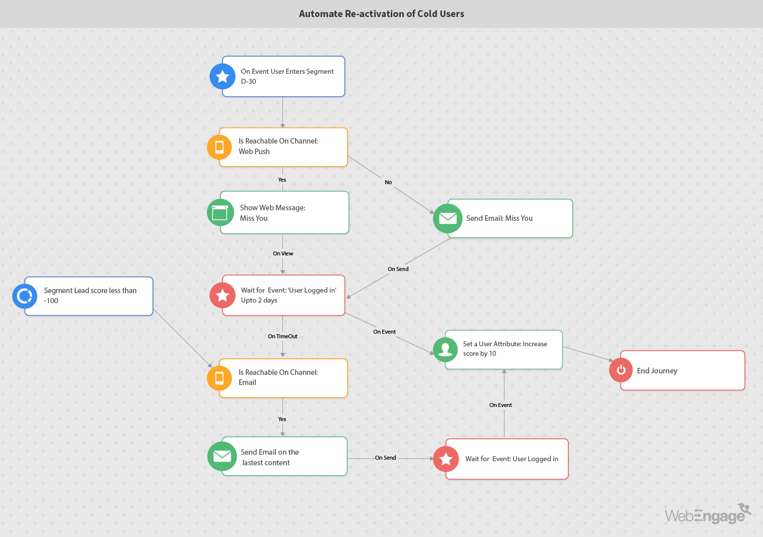 Marketing automation workflow for reactivation of cold users