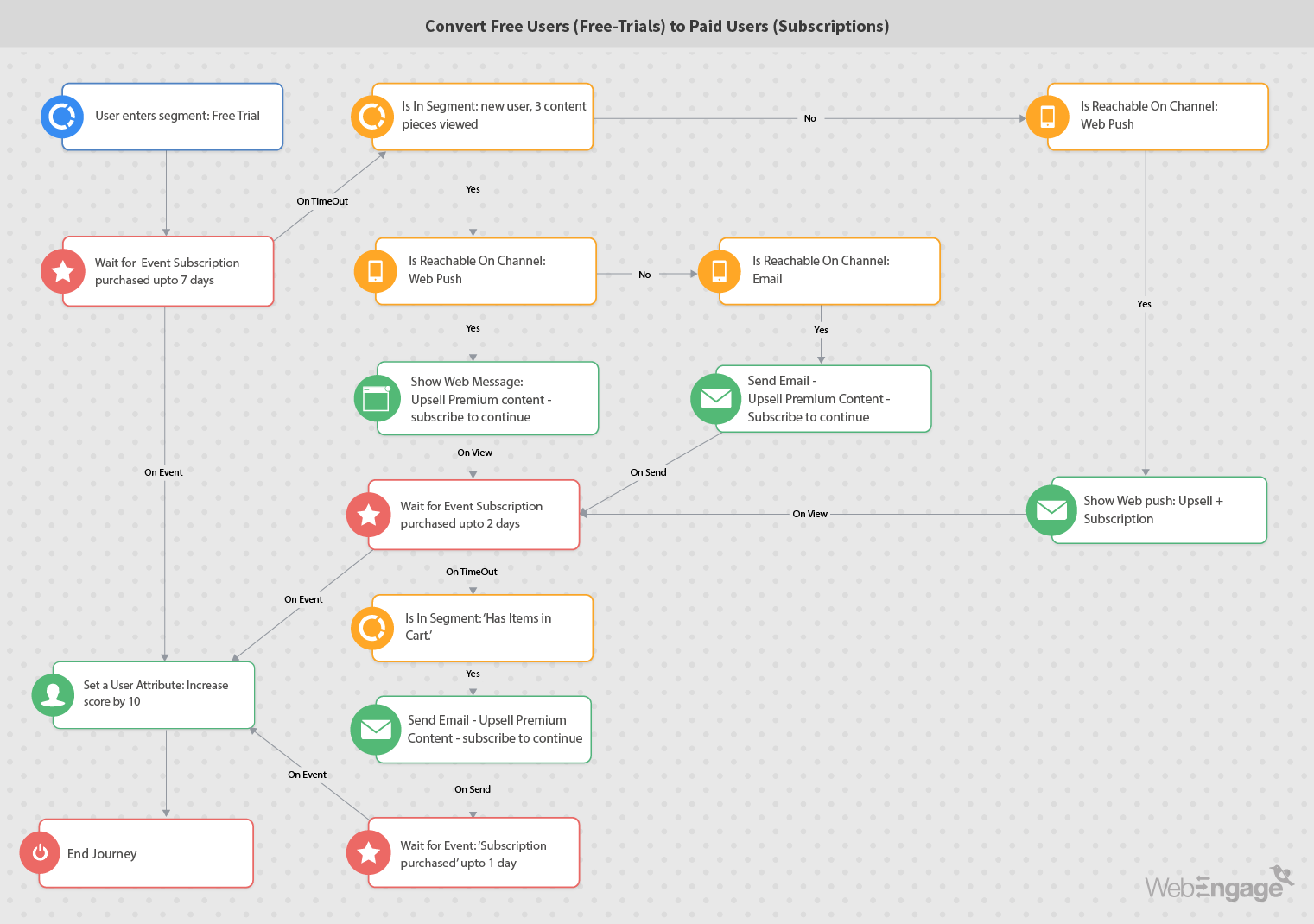 Marketing automation workflow for converting free users to paid users