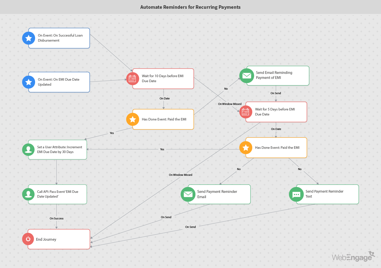 Marketing automation workflow for reminders to recurring payments