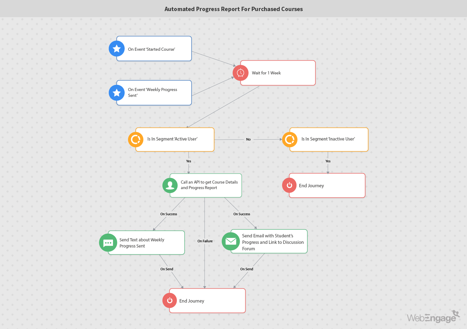 Marketing automation workflow for sending progress reports for purchased courses