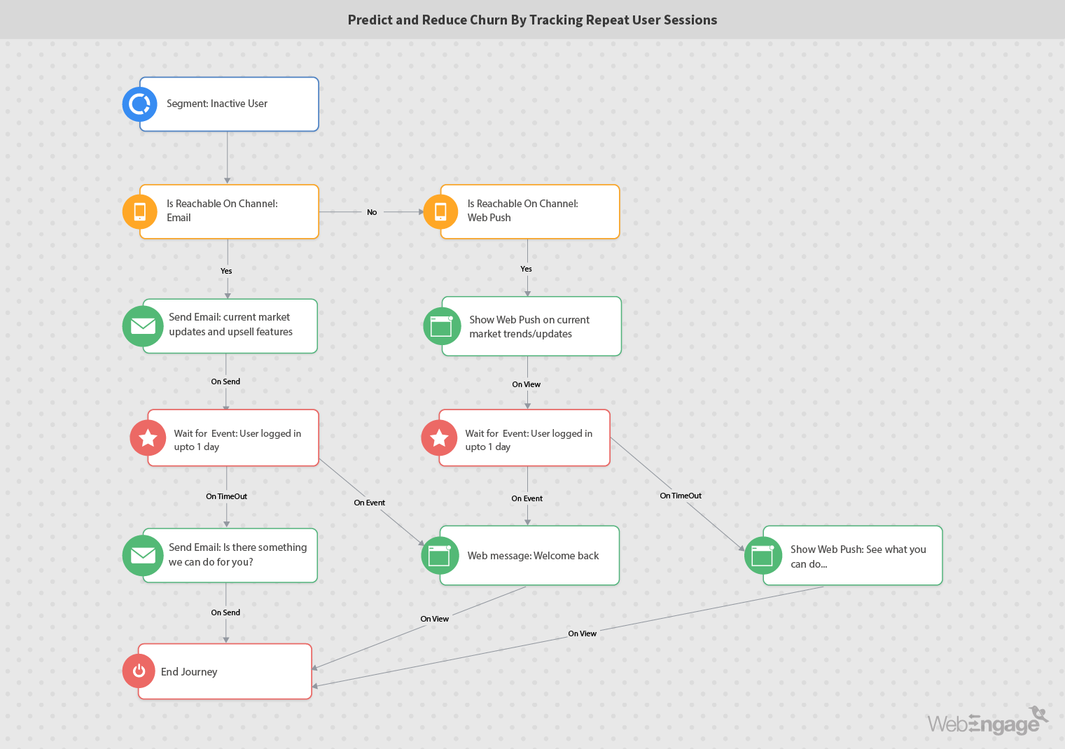 Marketing automation workflow for predicting and reducing user churn