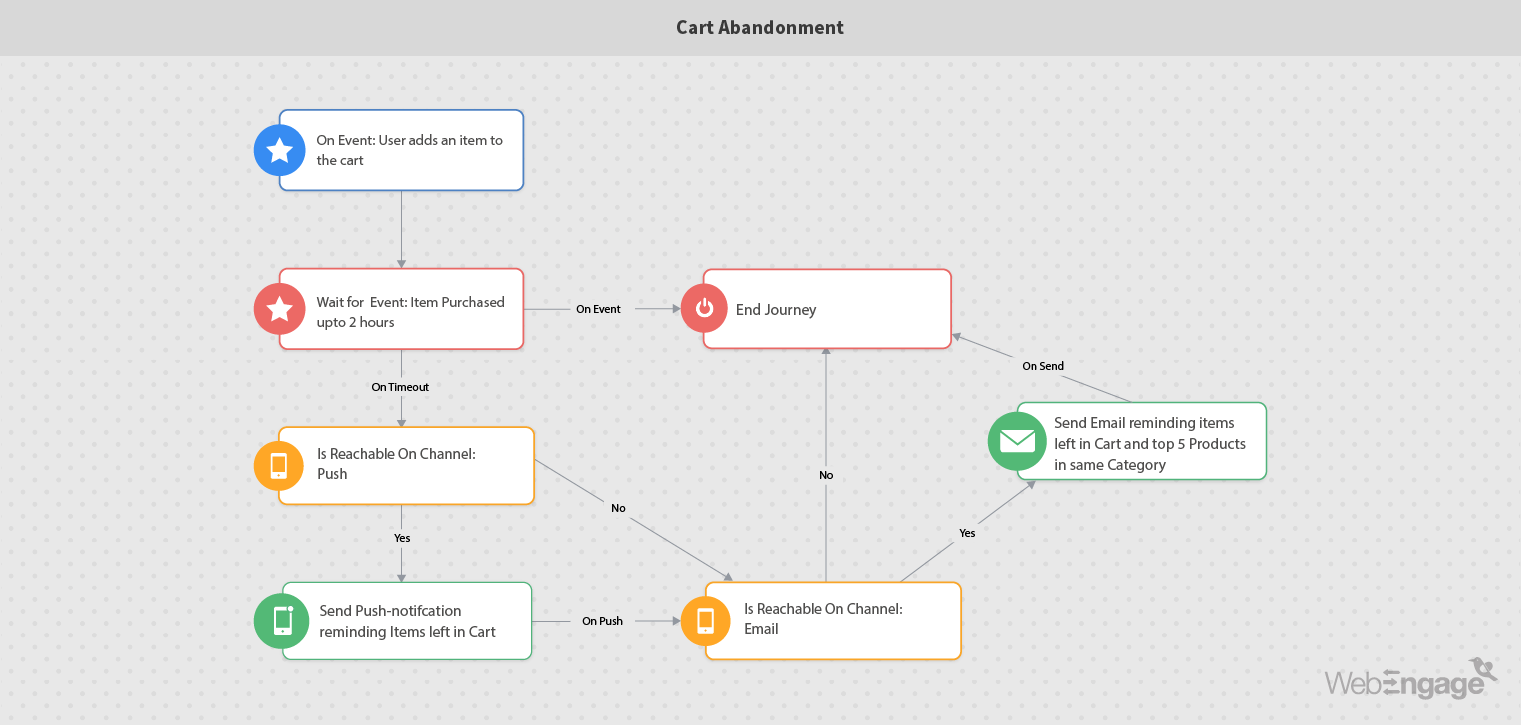 Marketing automation workflow for reducing cart abandonment