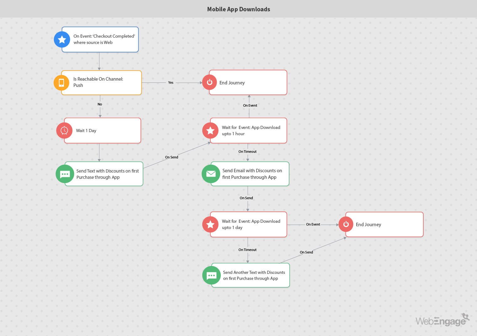 Marketing automation workflow for mobile app downloads