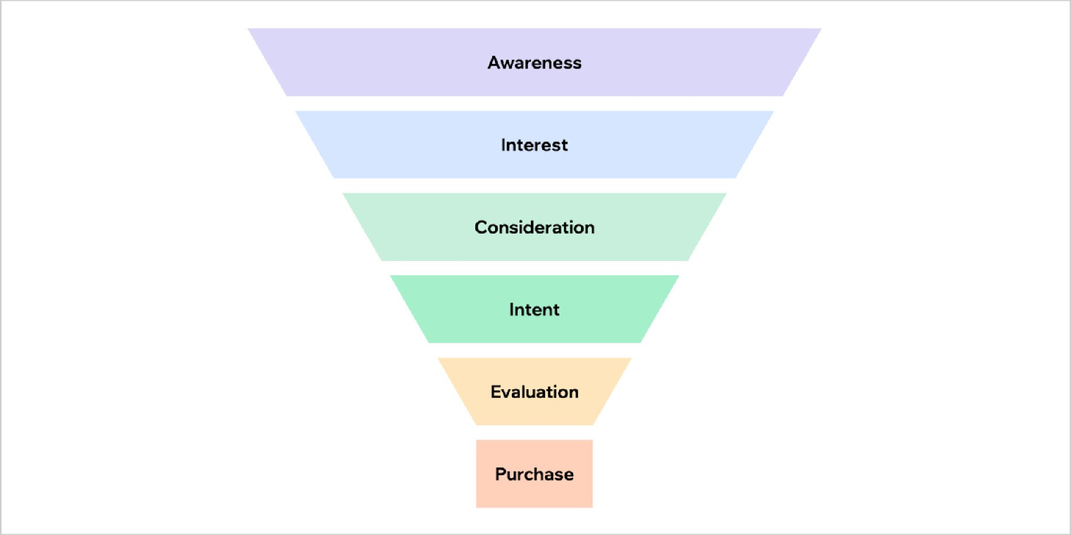 Basic structure of all Marketing Funnels