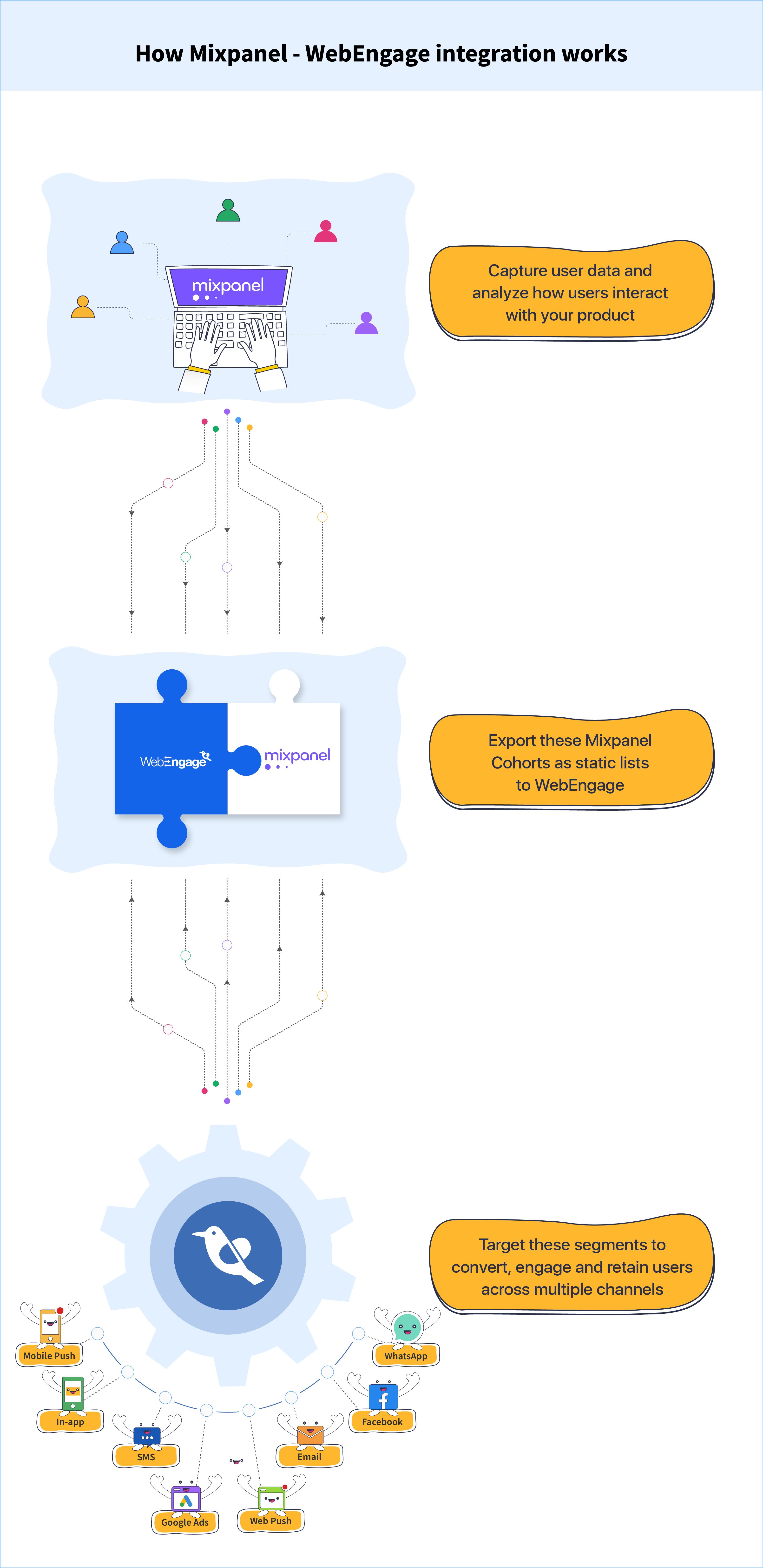 How Mixpanel - WebEngage integration works