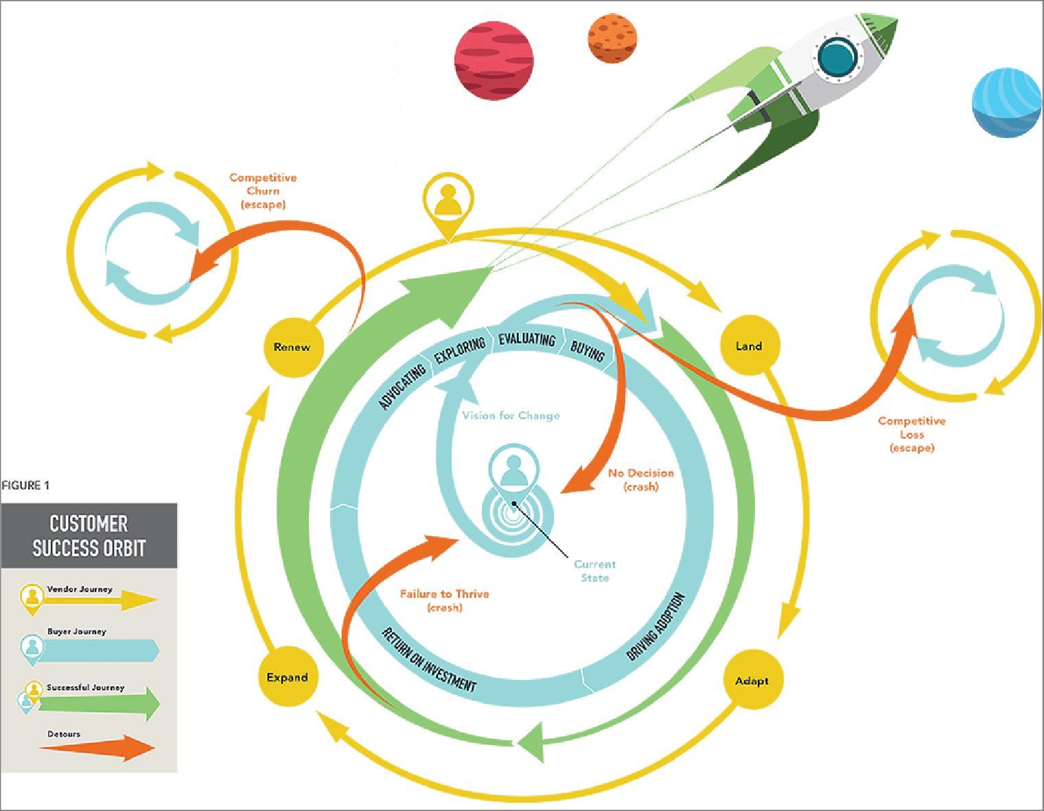 Customer Success Orbit | WebEngage